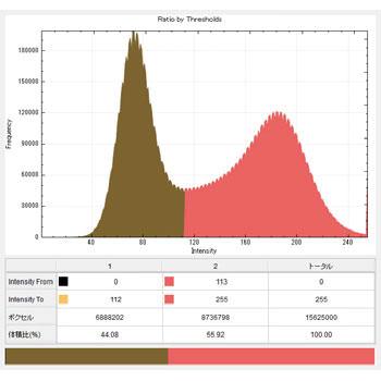 ヒストグラム解析(長さ計測/角度計測/二値化/閾値)