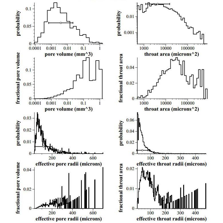 多孔体/多孔質材料(空隙/経路解析数値)