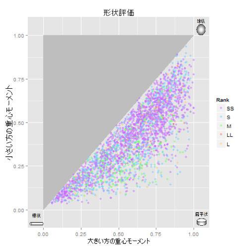 ボイド解析 サイズ/形状 分布データ